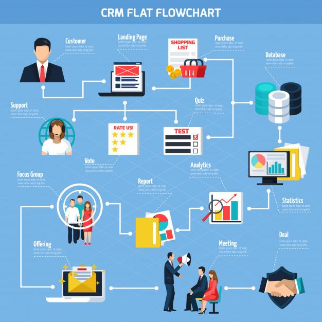 客戶關係管理系統 CRM