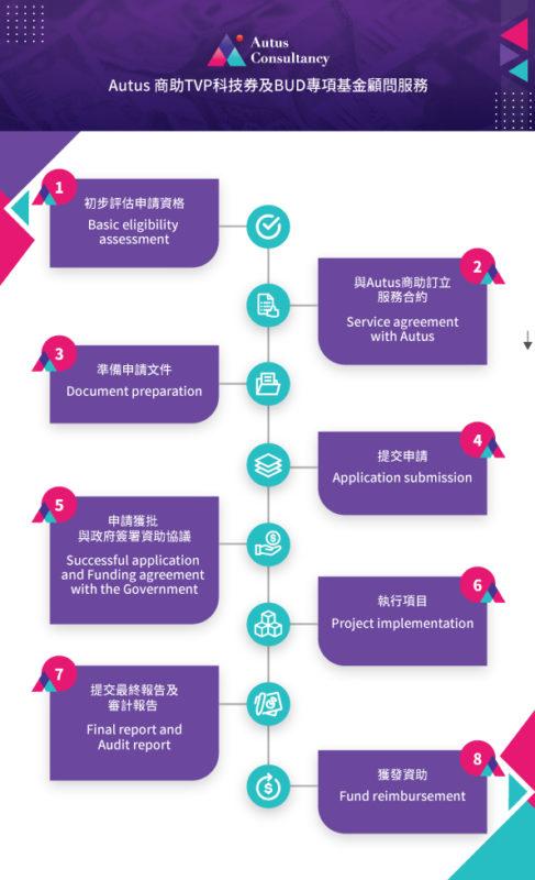 Autus商助 - 科技券申請流程